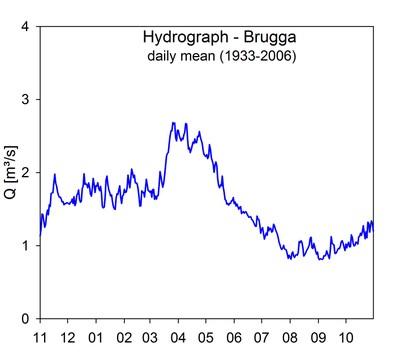 brugga hydrograph